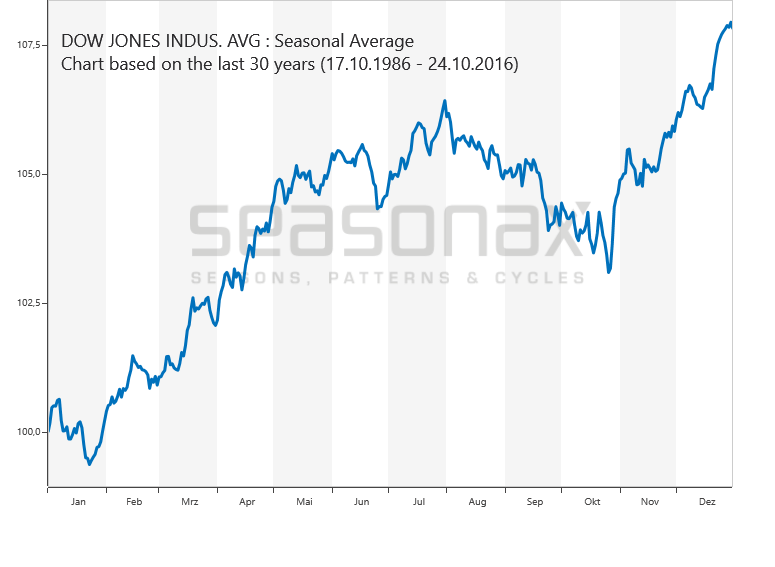 Dow Jones :: SeasonalCharts.de