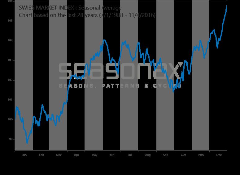 Swiss Market Index saisonal