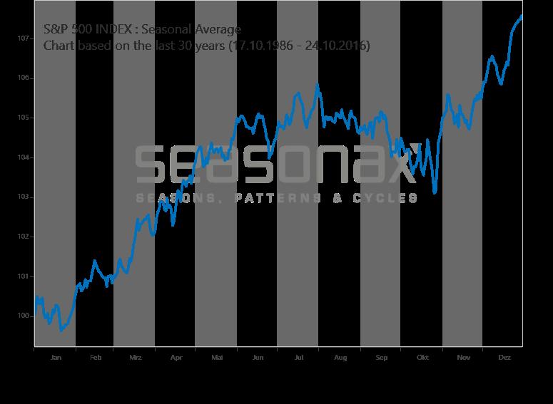 S&P 500 sasional
